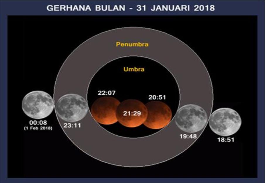 gerhana bulan penuh 2018
