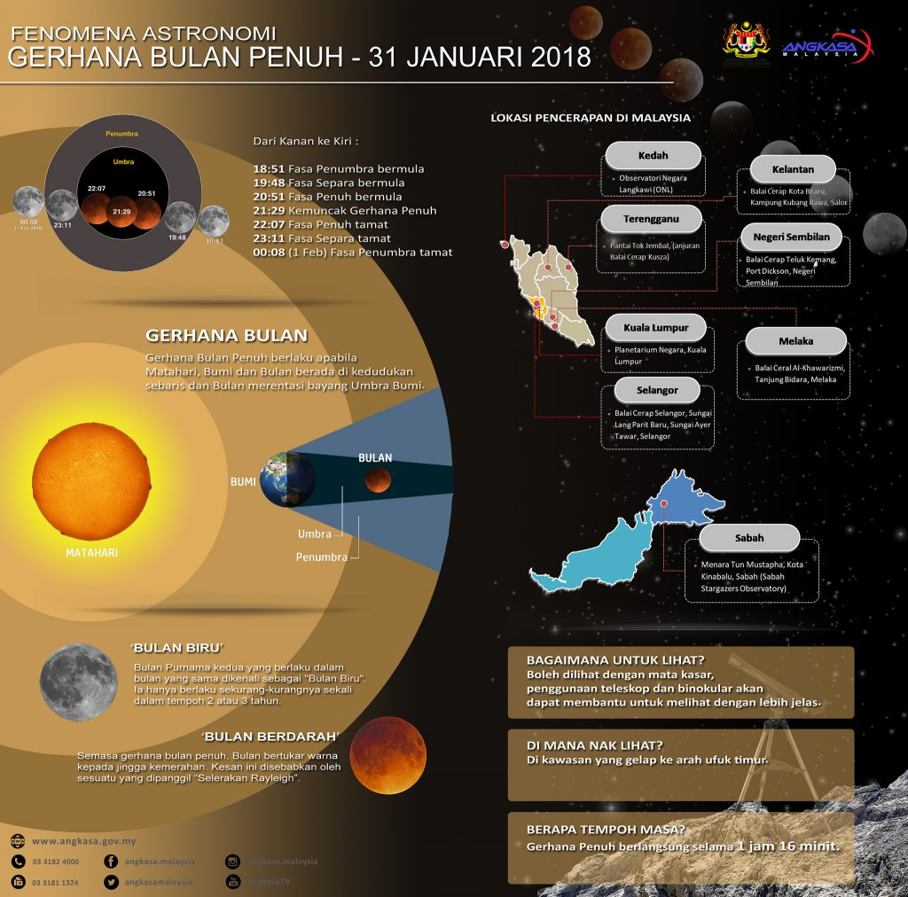 infografik gerhana bulan penuh